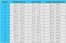 tabel pertumbuhan, panjang badan, berat badan, lingkar kepala, bayi laki-laki