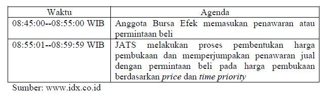 Perhatian! PSBB Dilonggarkan, Jam Bursa Balik Normal?