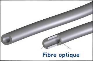 Différence entre Fibre optique et Cable coaxial