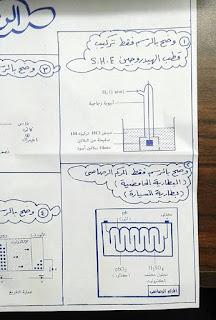 أهم المخططات والمقارنات فى منهج الكيمياء للثانوية العامة مستر إيهاب سعيد 5