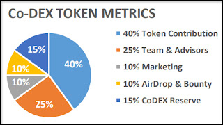 Co-Dex Token Metrics