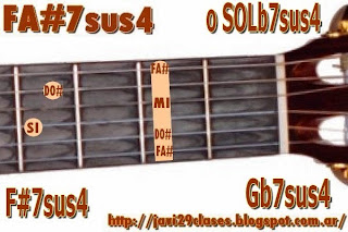 FA#7sus4 = SOLb7sus4 acorde de guitarra