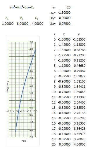 httprover's 2nd blog: Plotting Curves in Excel
