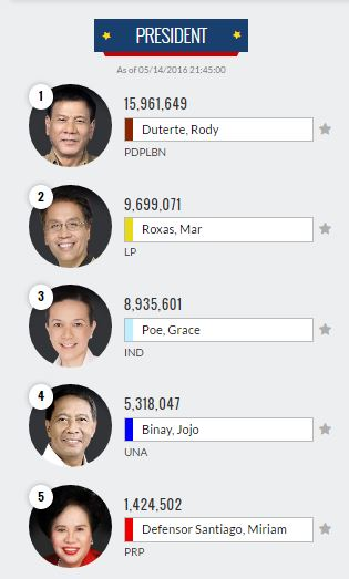 Election Results 2016 for President partial, unofficial