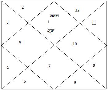 Kundali5