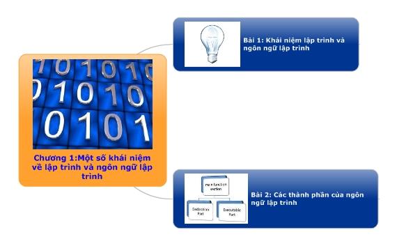 Một số khái niệm về lập trình và ngôn ngữ lập trình