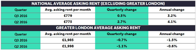 asking rent data september 2016