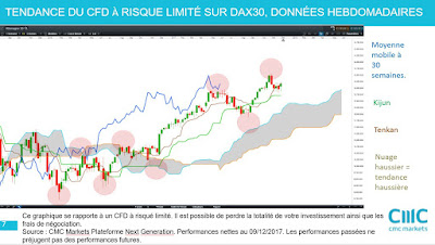 Est-ce le moment d'investir dans les actions allemandes et le DAX30 [09/12/17]
