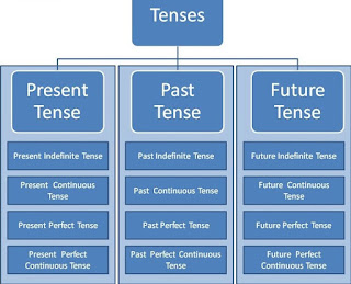 Basic Grammar, Basic structure, Clauses, Derived From, Future, Infinitive Phrase, Introduction, Parts of Speech, Past, Phrasal, Present, Tenses,