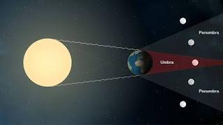 Gerhana Bulan tanda Kebijaksanaan Penciptanya
