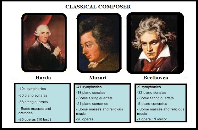 Prominent composers of the Classical era include:Franz Joseph Haydn (1732-1809), George Frideric Handel (1685-1759), Wolfgang Amadeus Mozart (1756-1791),