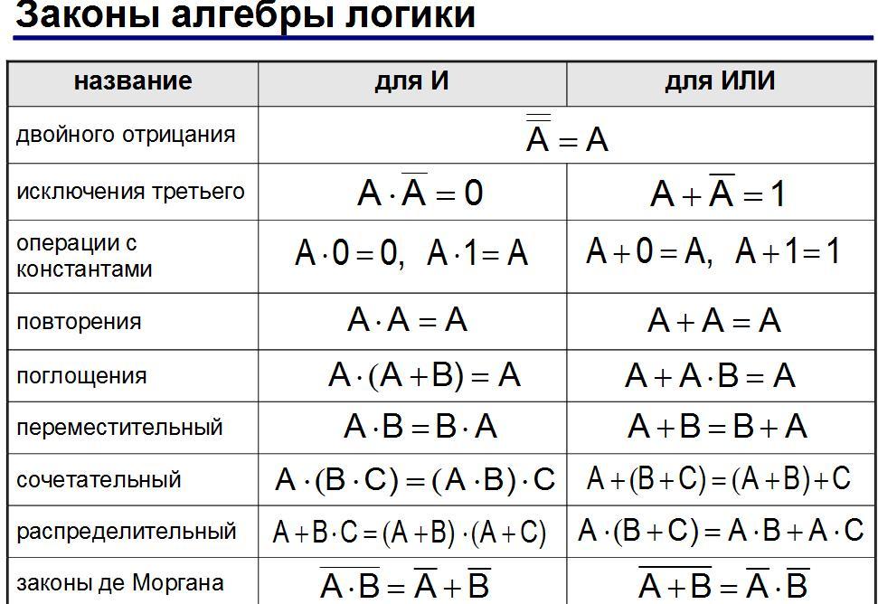 МАТЕМАТИКА. Навчальний посібник для слухачів ФДП НТУУ «КПІ» 2005