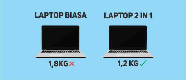 Perbnaidngan berat laptop