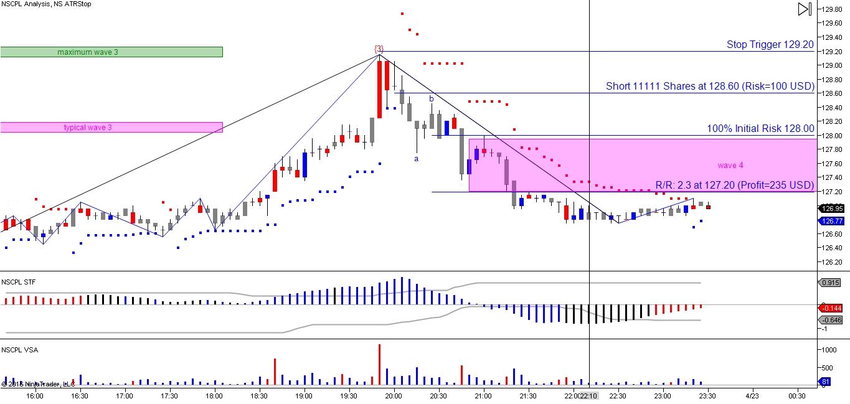 Zinc trading strategy