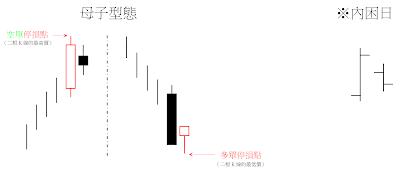 母子型態(Harami Pattern)和內困日(inside day)