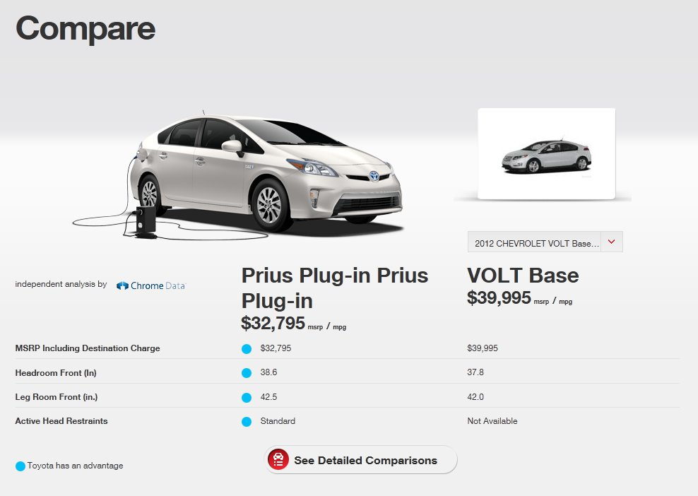 From Looking At This Who The Hell Wouldn T Want To Own Prius Over Volt I Mean Its 7 000 Er Than Look All That Extra Room