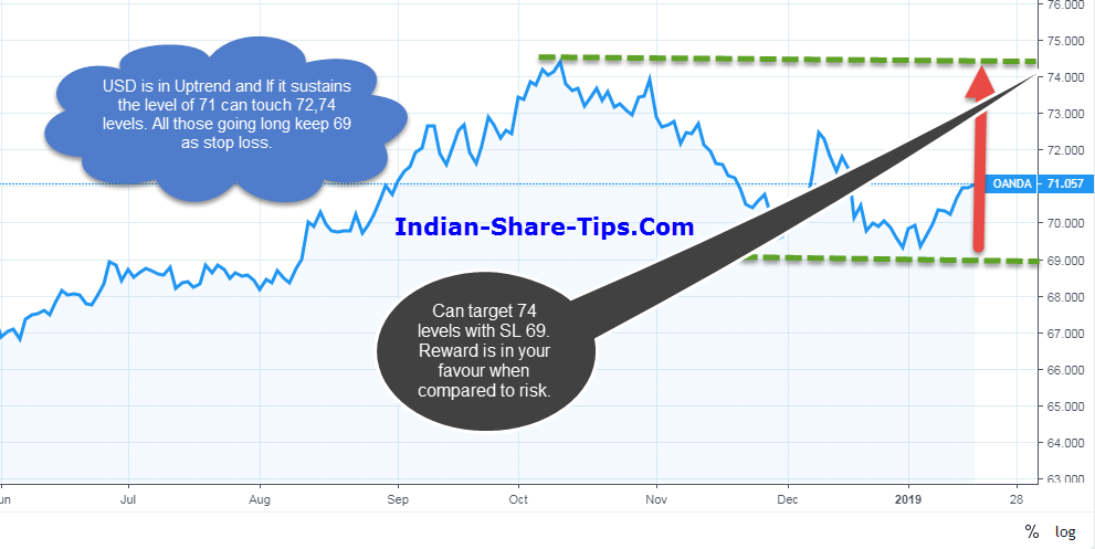 Is it Right Time to Buy US Dollar as Compared to Indian