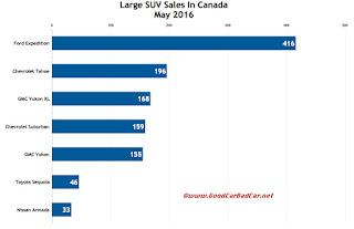 Canada large SUV sales chart May 2016