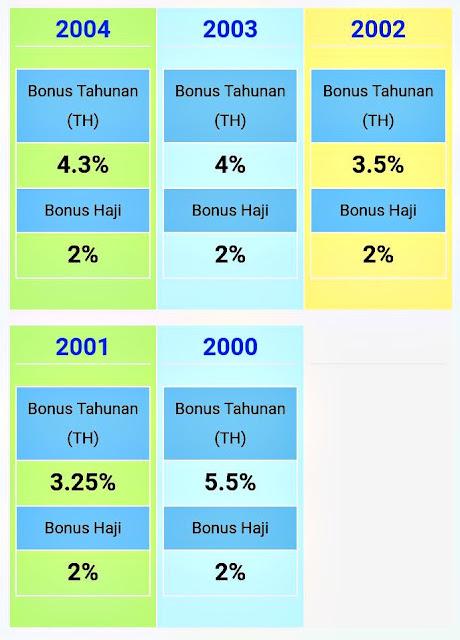 Hibah Pendeposit Tabung Haji 2016 Sudah Diumumkan
