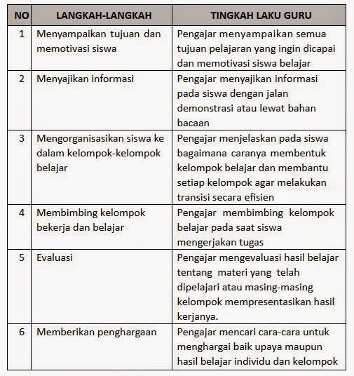 Langkah-langkah model cooperative learning