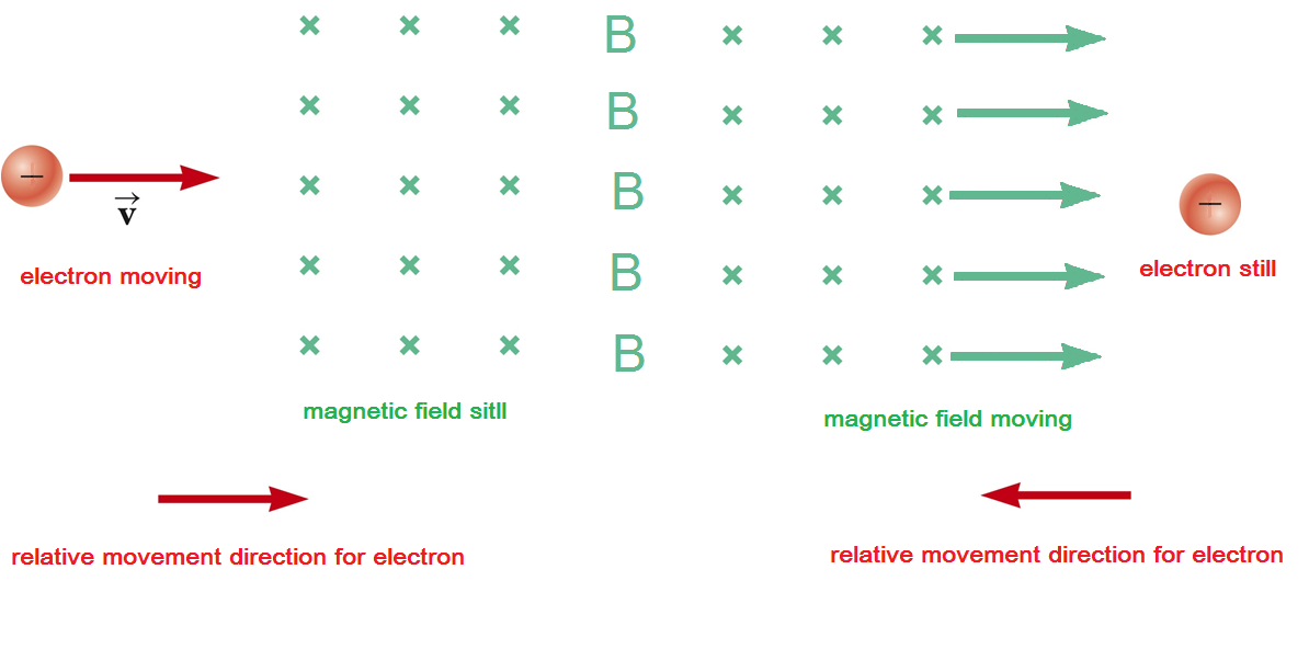 an understanding of electrons Lesson 6: electron configurations when physicists developed an understanding of how atoms the s electrons are also important to the chemistry of.