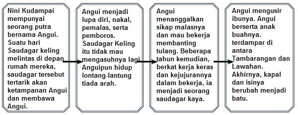 Legenda Aku Anak Indonesia