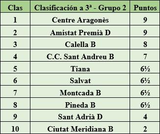 Clasificación final de la liga de Catalunya 1977 - 3ª Categoría - Grupo 2
