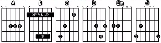 Boulevard Of Broken Dreams Acordes fáciles en guitarra acústica Green Day