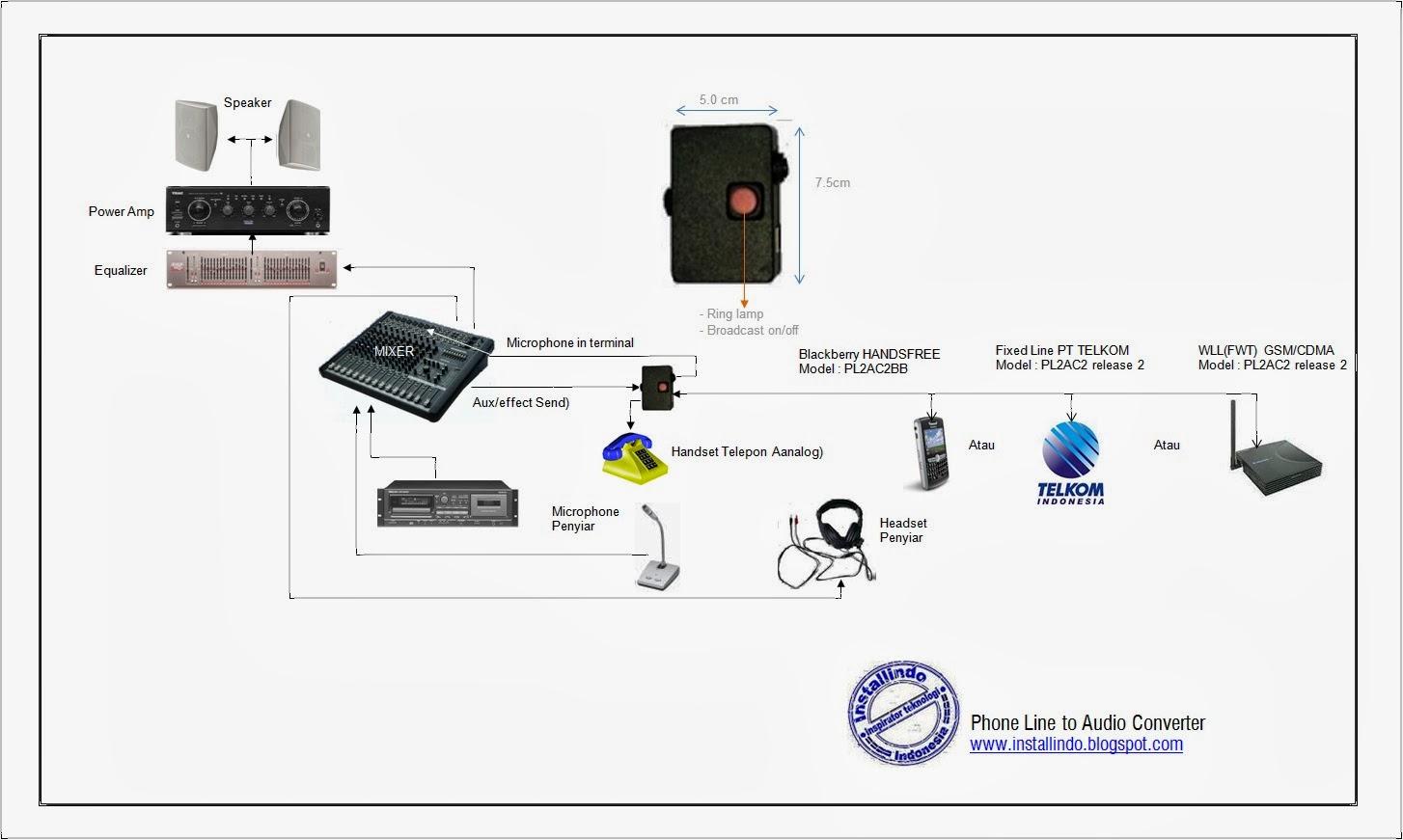 Membroadcast Saluran Telepon Di Perangkat Audio