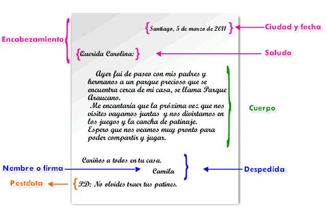 Resultado de imagen de ESQUEMA CARTA ESO