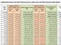 Simak !! Daftar Lengkap Gaji PNS Pusat dan Daerah dengan RPP Penggajian Baru