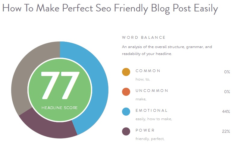 learn how to analyze and get score of your Blog post title.