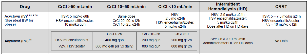Acyclovir cost