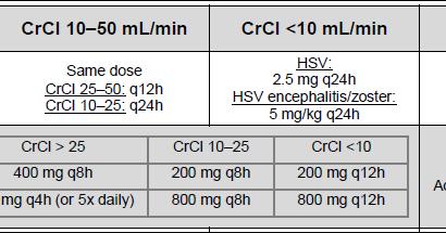 Zovirax dose