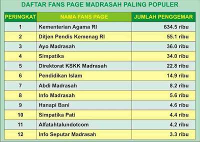Fans Page Madrasah Paling Populer