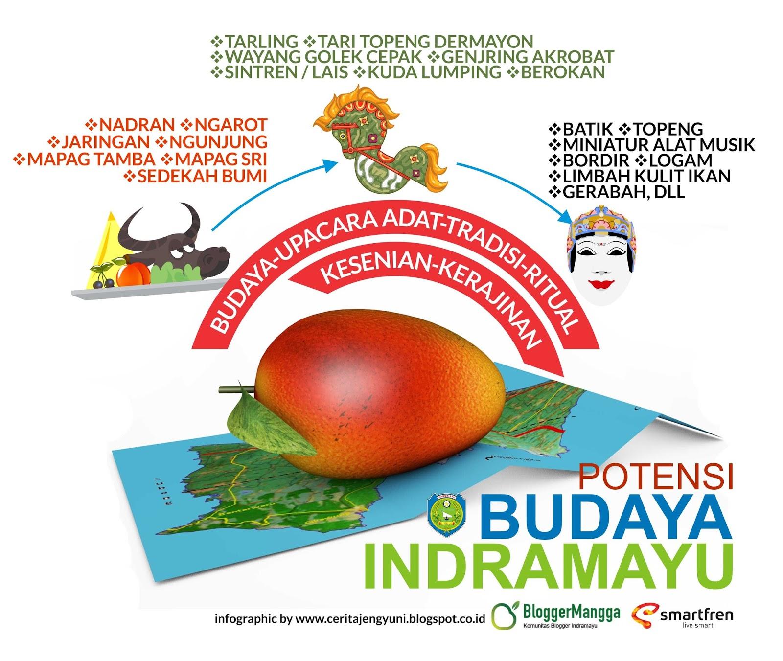 Potensi Budaya Indraamayu