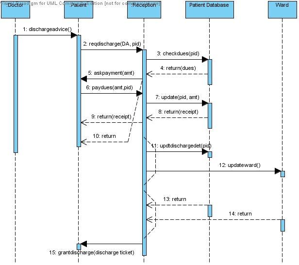 UML Diagrams for Hospital Management ~ Study Point