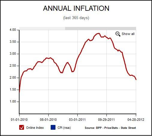 BPP@MIT Annual Inflation Rate Falls Below 2 - AEI