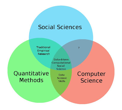 Data Science in Business/Computational Social Science in Academia?