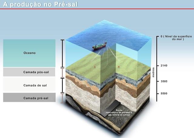 A história geológica da formação do petróleo do pré-sal