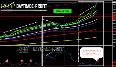 markets correction ahead