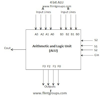 arithmetic logic unit alu flintgroups. Black Bedroom Furniture Sets. Home Design Ideas