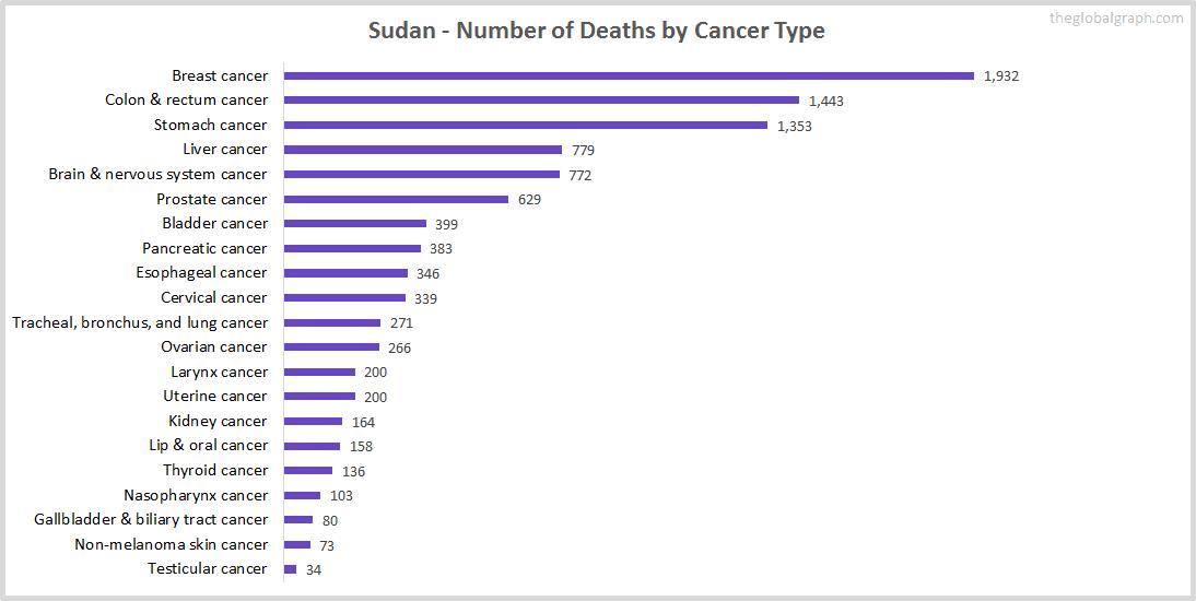 Major Risk Factors of Death (count) in Sudan