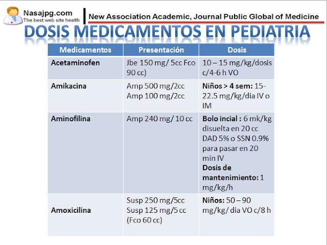 MEDICINA: MEDICAMENTOS MAS USADOS EN PEDIATRIA