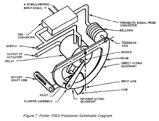 Positioner type 3852 FISHER