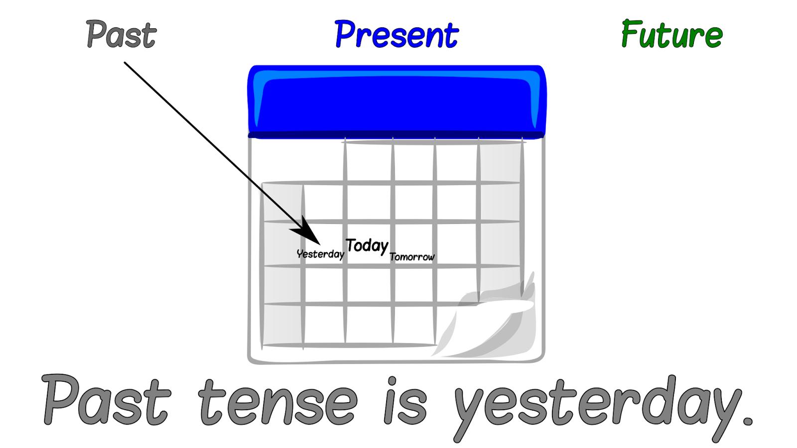 Past Present Future Tenses Worksheets