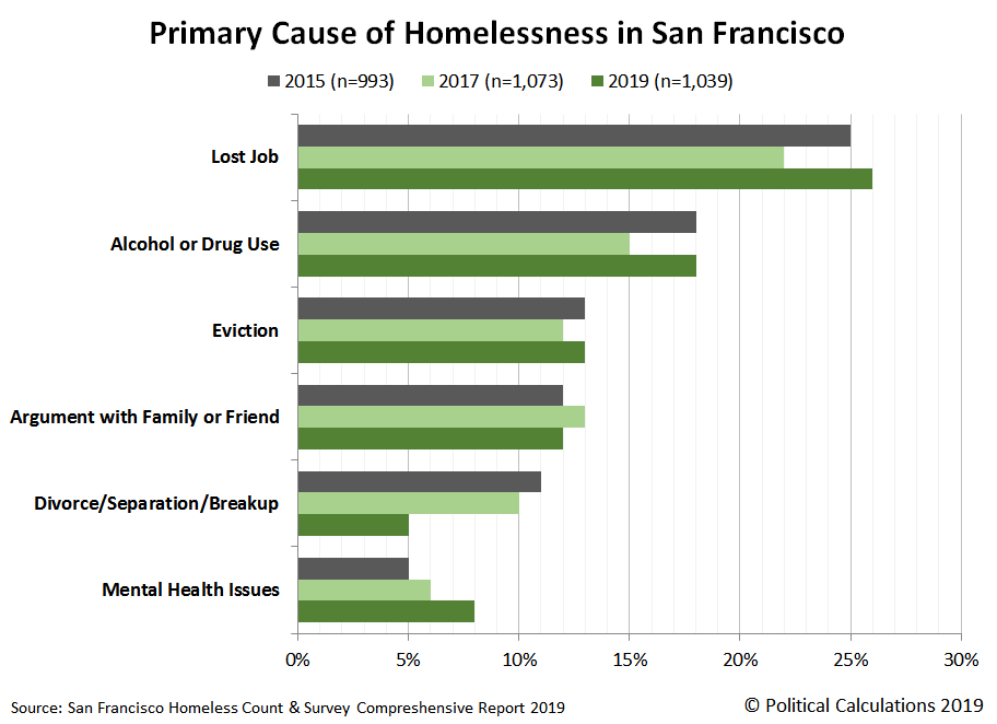 Primary Cause of Homelessness in San Francisco, 2015, 2017, 2019