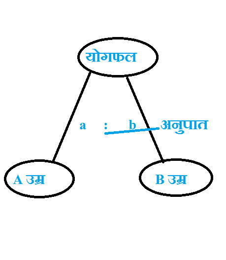 आयु संबंधी (Age-Relation) || Math Tricks In Hindi