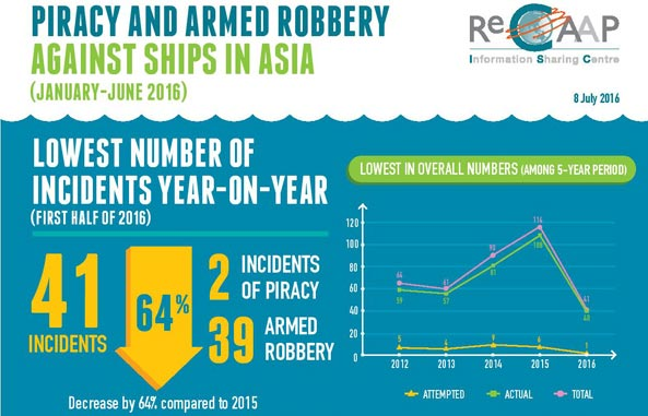 Piracy and armed robbery incidents in Asia drop by 64 %