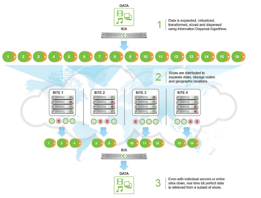 Blockchained Technology Data Storage With Blockchain